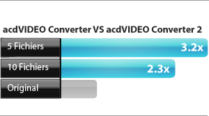 comparaison de la vitesse d'excution d'acdVIDEO Converter