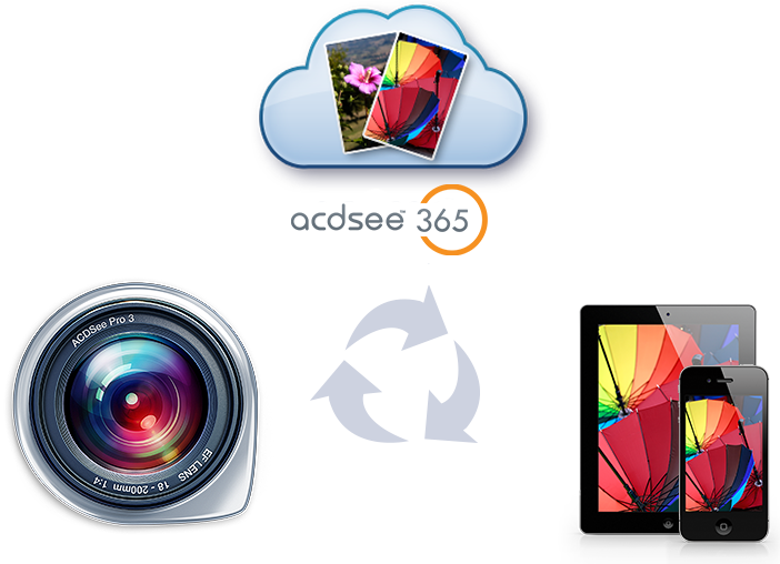 Manage your photos with ACDSee Pro 3 Mac and store them in the cloud with ACDSee Online