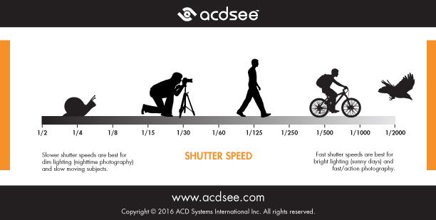 Photography cheat sheet - shutter speed