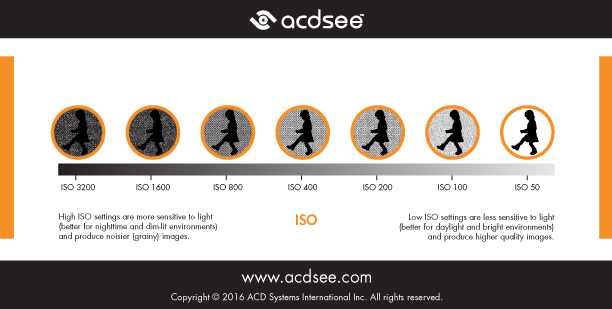 Photography Cheat Sheet - ISO